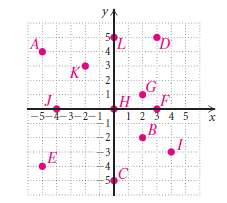 Use this graph for Exercised 1 and 2.