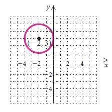 Center (-2, 3), tangent (touching at one point) to the
