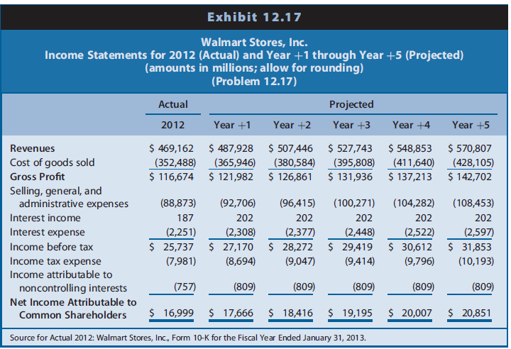 financial statment for wal mart stores inc