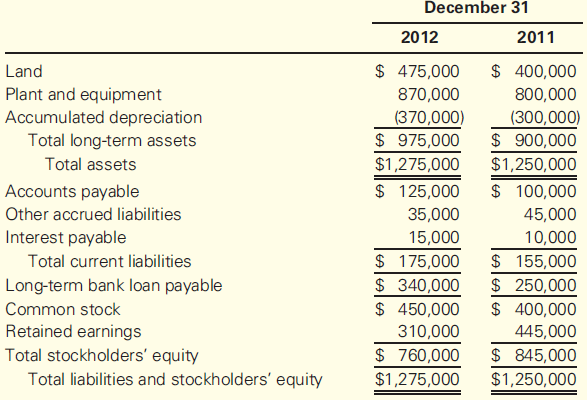 astro inc income statement Problem 12-6: statement of cash flows – direct method the income statement for astro inc for 2008 follows: for the year ended december 31.