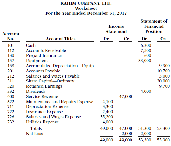 post the closing entries use the three column form of account income summary is account no 350 From the adjustments column of the worksheet date dec 31 account  and post closing entries  to income summary the accounting cycle completed.