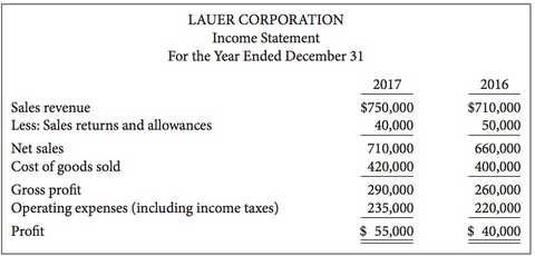 condensed balance sheet and income statement data for kersenbrock corporation appear below Answer to condensed balance sheet and income statement data for landwehr  corporation appear below landwehr corporation balance s.