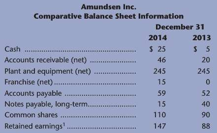 Refer to the following information for Amundsen Inc. a. What
