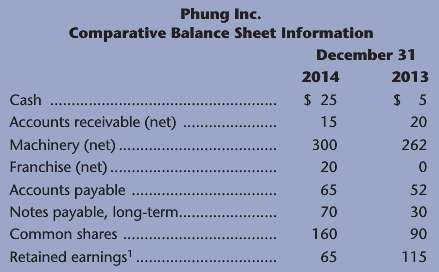 Refer to the information below for Phung Inc. a. Calculate
