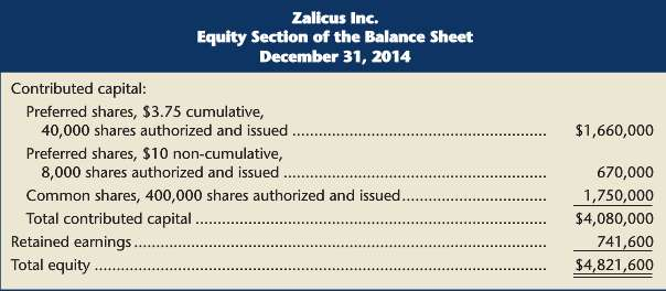 The December 31, 2014, equity section of Zalicus Inc.'s balance