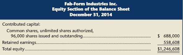The equity sections from the 2014 and 2015 balance sheets