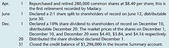 Madacy Entertainment Inc. showed the following equity account balances on