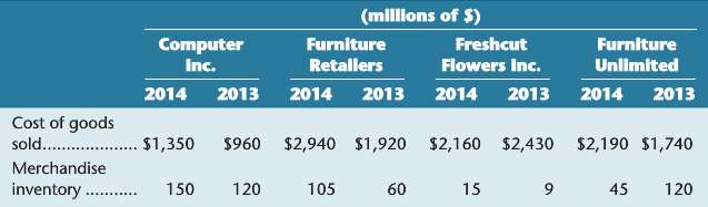 Calculate the days' sales in inventory for Furniture Retailers and