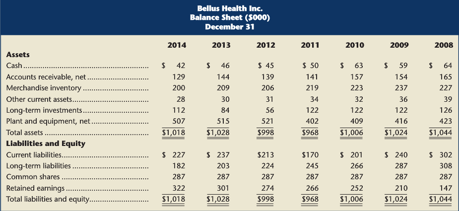 The condensed comparative statements of Bellus Health Inc. follow. Required