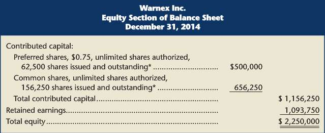 On December 31, 2014, Warnex Inc. showed the following: