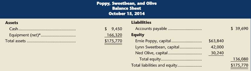 Poppy, Sweetbean, and Olive, who have always shared incomes and