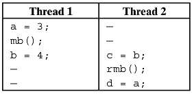 The two variables a and b have initial values of
