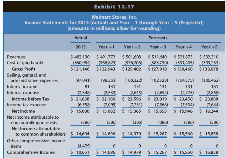 In Integrative Case 10.1, we projected financial statements for Walmart