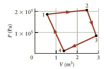 2 x 105 1 x 105 4 1 2 3 V (m³) 3. 2. P (Pa)