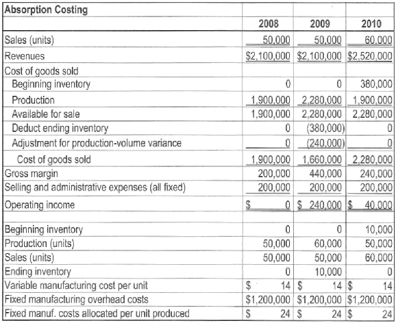 Business | Cost Accounting | Page 6 : SolutionInn