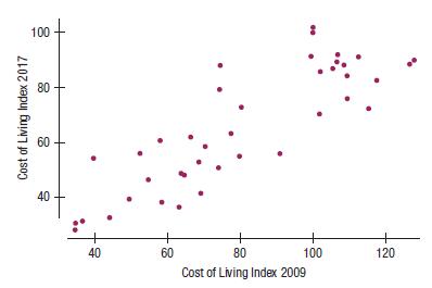 100 + 80 60 40 + 60 + 100 40 80 120 Cost of Living Index 2009 Cost of Living Index 2017