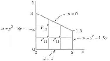 Solve the Poisson equation ∆2u = 2 in the region and for t