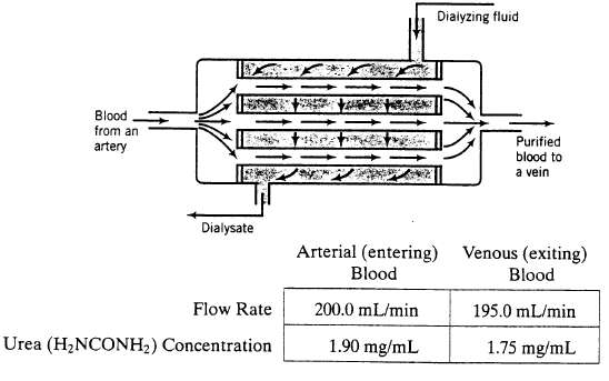 Dialyzing fluid Blood from an Purified blood to a vein artery Dialysate Arterial (entering) Venous (exiting) Blood Blood