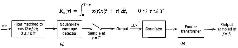 Figure a, shows a non-coherent receiver using a matched filter