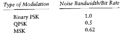 The noise equivalent bandwidth of a band pass signal is