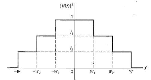 The squared magnitude response of a linear channel, denoted by