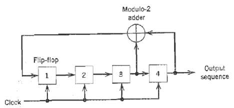 Figure shows a four-stage feedback shift register. The initial s