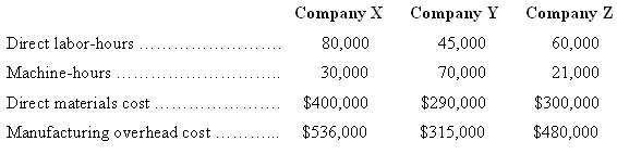 Estimated cost and operating data for three companies for the