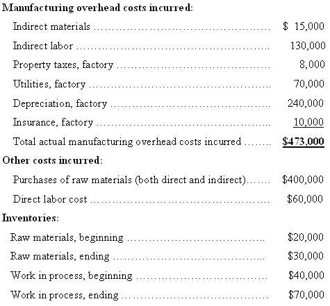 The following cost data relate to the manufacturing activities