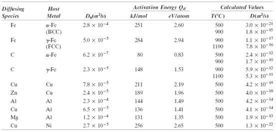 Diffusing Species Host Activation Energy Qa Calculated Values Metal kJ/mol eVlatom TCC) D(mls) Fe a-Fe (BCC) 28 x 10-4 251 2.60 500 3.0 x 10-21 18 x 10-15 L1 x 10-17 78 x 10-16 24 x 10-12 1.7 x 10-10 5.9 x 10-12 53 x 10-11 4.2 x 10-19 900