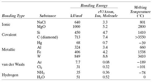 Make a plot of bonding energy versus melting temperature for