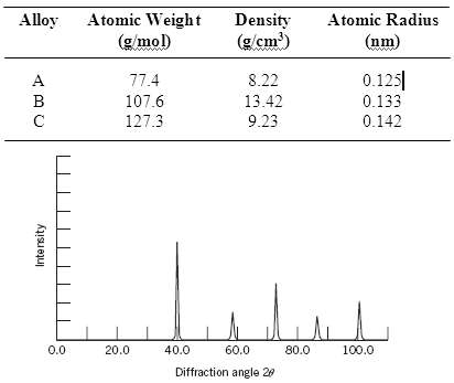 Below are listed the atomic weight, density, and atomic radius