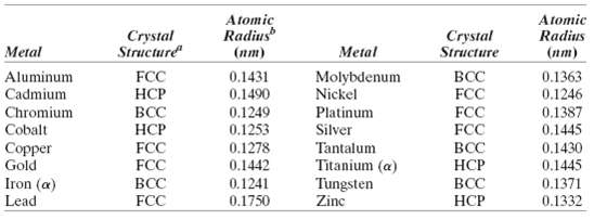 Using the data for molybdenum in Table 3.1, compute the
