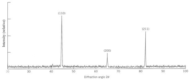 The diffraction peaks shown in figure are indexed according to