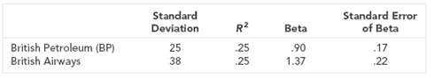 Standard Error of Beta Standard Deviation R? Beta British Petroleum (BP) British Airways 25 25 .90 .17 38 25 1.37 22