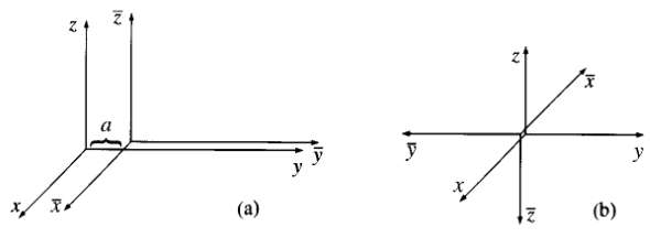 (a) How do the components of a vector transform under