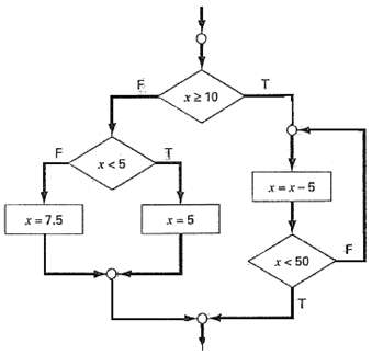 Write pseudocode to implement the flowchart depicted in Figure.