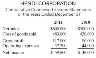 The comparative condensed income statements of Hendi Corporation are shown