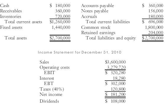 Garlington Technologies Inc.'s 2010 financial statements are