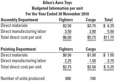Plant-wide, department, and activity-cost rates Allen's Aero Toy